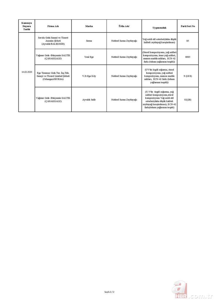 Tarım Bakanlığı hileli ürünler listesi: İşte isim isim et, çikolata ve zeytinyağında hile yapan firmalar!