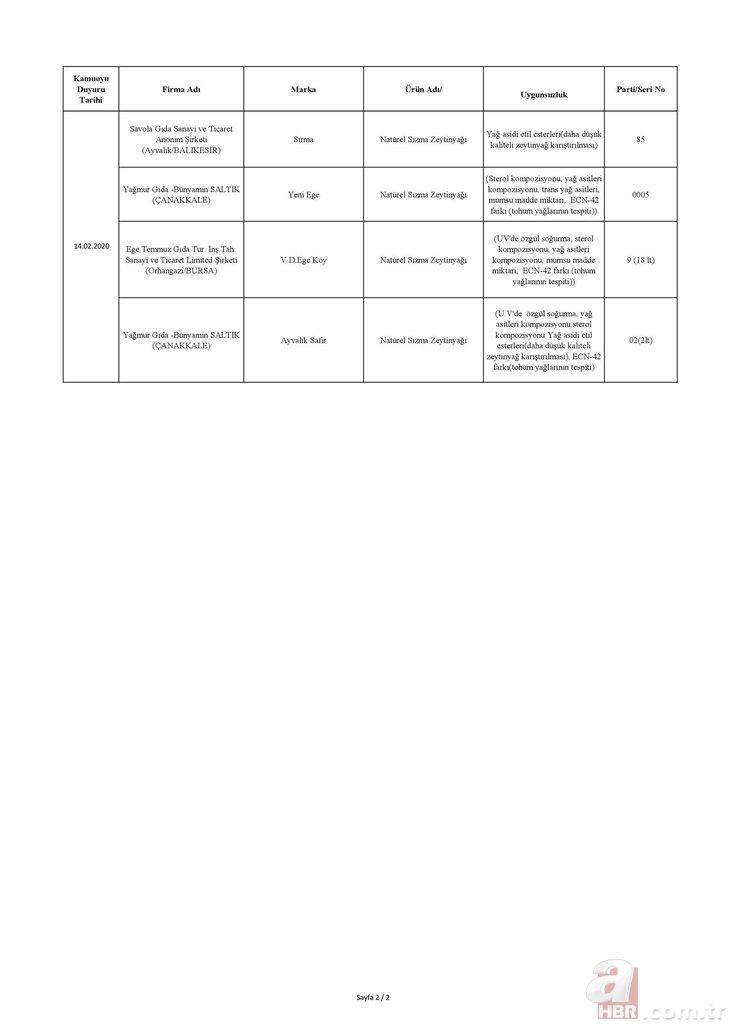 Tarım ve Orman Bakanlığı hileli ürünleri açıkladı! İşte isim isim o liste