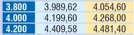 Emeklinin zam hesabı tamam | İşte 2019 güncel emekli maaşı tablosu