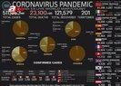 Dünyada koronavirüs corona virus vaka sayısı 500 bini aştı! İşte Türkiye'deki son durum nasıl? 26 Mart Perşembe verileri |Video