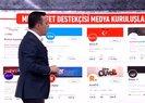 Türkiye karşıtı CHP medyası! CHP Medyasının arka planında kimler var? A Haber canlı yayınında hepsini tek tek deşifre etti