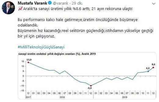 son dakika bakan mustafa varanktan sanayi uretimi verileri hakkinda aciklama 21 ayin rekoruna ulasti 1581579611684 - Son dakika: Bakan Mustafa Varank'tan sanayi üretimi verileri hakkında açıklama: 21 ayın rekoruna ulaştı