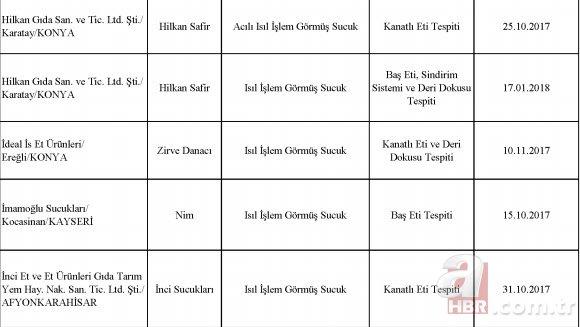Bakanlık ifşa etti! Sultanahmet Köftecisi ve birçok firma vatandaşa eşek eti yedirmiş! İstanbul, Ankara, İzmir'de bu restoranlara dikkat