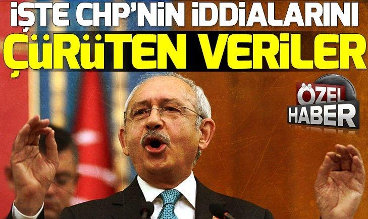CHP'NİN YALANI CANLI YAYINDA ÇÜRÜTÜLDÜ!