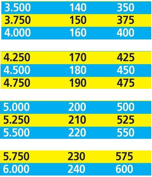 Emekli ek ödeme geliri ne kadar olacak 2020? İşte merak edilen tablo