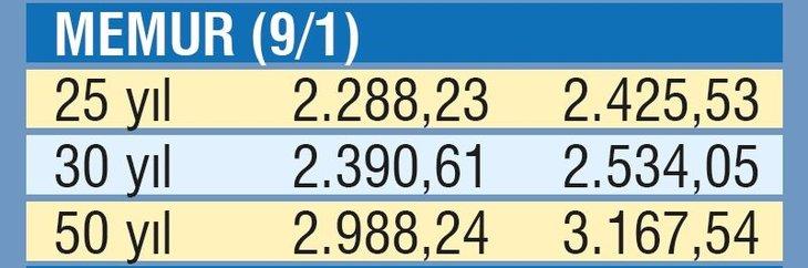 Emekliye 2 bin 522 TL | Temmuz ayı SSK, Bağ-Kur ve memur emeklisi maaşları ne kadar olacak?