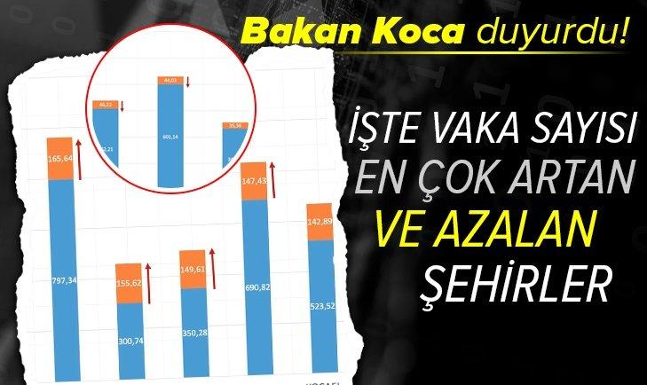 Son dakika: Sağlık Bakanı Fahrettin Koca vaka sayısı en çok artan ve azalan illeri açıkladı