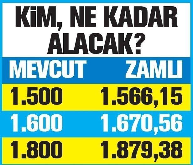 Emeklilere yeni zamlar yolda! 2020 SSK Bağkur emekli maaşı temmuz zammı ne kadar olacak?